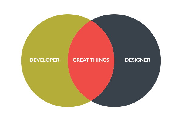 Designer and developer working together create great things venn diagram